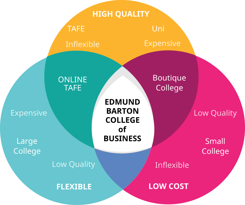 High quality, flexible, cheap business courses